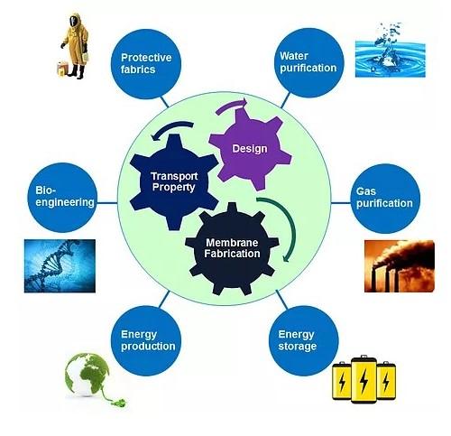 Research diagram image